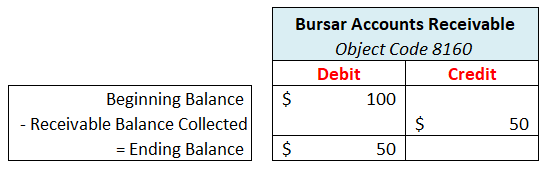 Illustration of a credit entry to Accounts Receivable