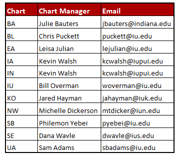 current listing of chart managers by campus